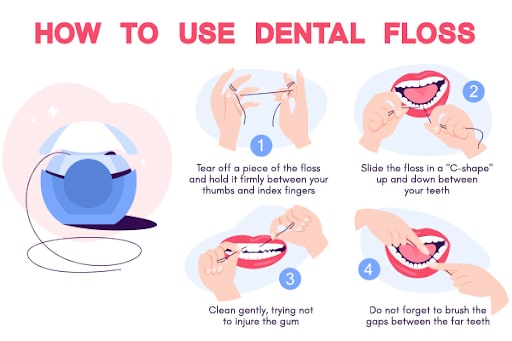 Step By Step Infographic on How to Use Dental Floss